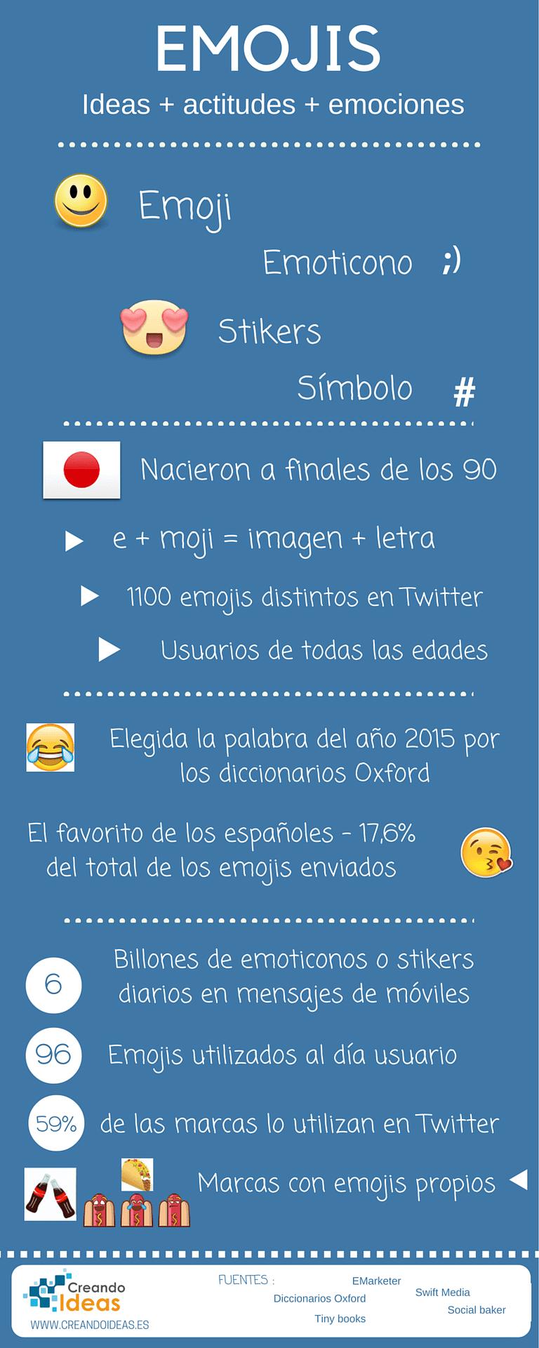 Infografía cifras de utilización de los emojis en las redes sociales