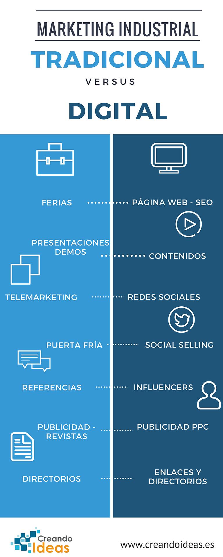 Infografía Marketing industrial digital versus marketing industrial offline