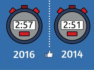 Estrategia de redes sociales tiempo medio diario