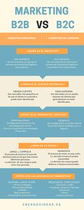 Infografia diferencias Marketing B2B vs B2C