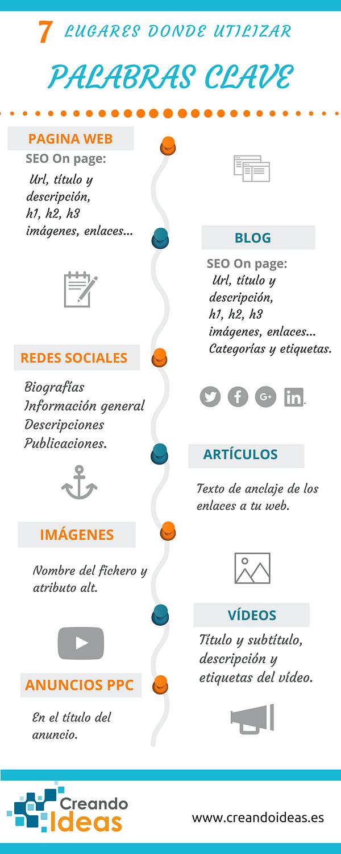 Dónde poner las palabras clave infografía