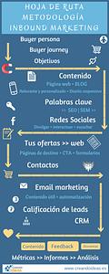 Infografía Hoja de ruta de la metodología Inbound Marketing