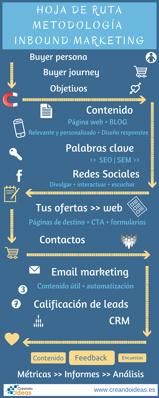 Infografía con la hoja de ruta metodología Inbound Marketing