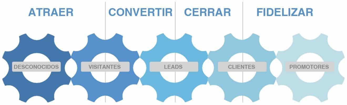 Diagrama del procesos de la Metodología Inbound Marketing
