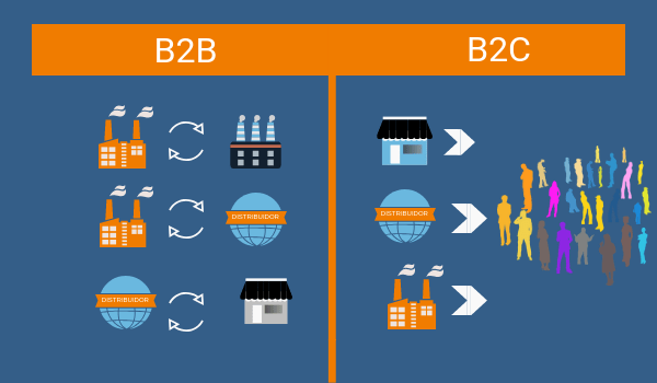 Marketing B2B vs B2C