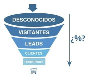 Servicios de Inbound marketing Funnel de ventas