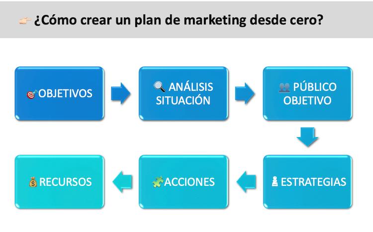 Método para crear un plan de marketing industrial en 6 pasos