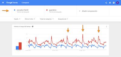Cómo buscar palabras clave google trends
