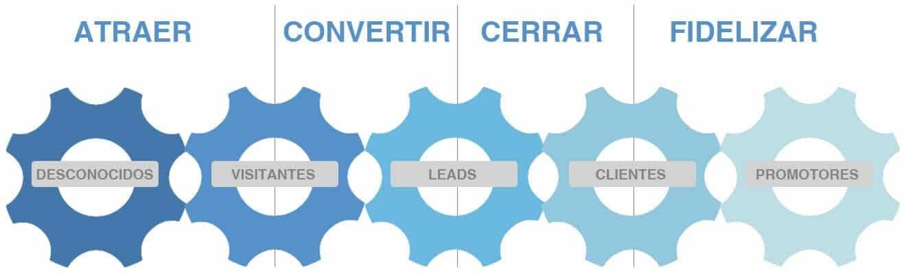 Metodología Inbound Marketing Etapas